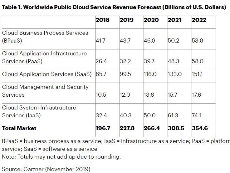 全球云服务市场数据.png