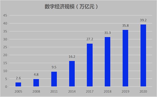 数字化经济规模.png